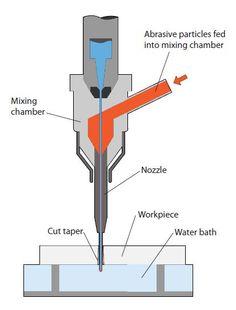 laser metal cutting machine mechanism - Google Search