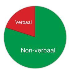 non-verbale comunicatie word veel vaker gebruikt dan verbale comunicatie