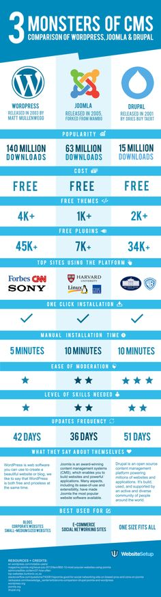 WordPress, Joomla or Drupal? What CMS Should You Use for Your Website? #Infographic #WebDesign