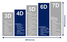 BIM-Dimensions (see credits below) Business Architecture, Eco Architecture, Technology Roadmap, Bim Model, Plan Design, Diy Design, Design Ideas, Composite Flooring, Building Information Modeling
