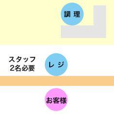 中食(お弁当店)の券売機導入コスト削減方法 http://www.free-pos.jp/kenbaiki/blog/cost_sale/中食(お弁当)券売機・人手不足解消/