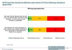 90 Prozent der Bankkunden skeptisch gegenüber FinTech-Startups