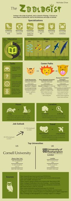 Info on a career in zoology