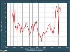 Corporate profits just hit an all-time high while people working, and wages, just hit an all-time low