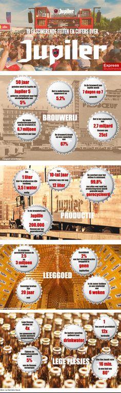 infografiek 19 fascinerende feiten over Jupiler