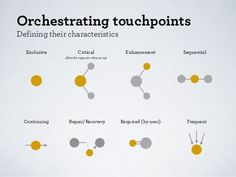 Mapping Experiences. Orchestrating Touchpoints.