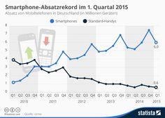 Infografik: Smartphone-Absatzrekord im 1. Quartal 2015 | Statista