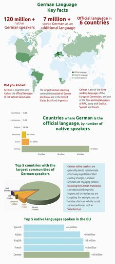 Facts about German speaking countries and German speakers around the world - Part of a series of infographics about the world's major languages