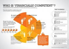 "Who is ""financially competent""? Our survey results give some clues."