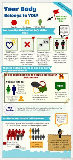 Your Body Belongs to You. Protective Behaviors Infographic, abuse prevention. Say no, Get Away, Tell an Adult