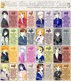 "Jenna said, ""You should makes me a Fruits Basket chart,"" and I was like, shrug, okay. I'm not totally confident about all these (anime Shigure is almost definitely an ENTP, but who the f*** even knows with his manga counterpart) but eh. I never claimed to be an expert. Creatively analyzing fictional characters is just my coping mechanism. Your mileage, as always, may vary greatly."
