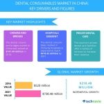 New Technavio Report Identifies Top Trends for Dental Consumables Market in China