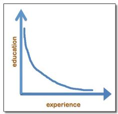 The Experience vs. Education Curve in Startups, by Tim Berry. Click through for discussion.