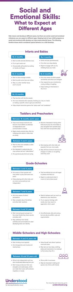 Social & Emotional Skills for Children according to Age.