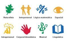 ¿Te gustaría saber cuales son las inteligencias de tus alumnos o las tuyas? Haz el test , descubre qué actividades y #competencias a trabajar, y las salidas profesionales .Útil para mejorar nuestra #metodología en el aula  #educación secundaria