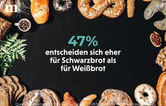 """Nur 19% greifen öfter zu Weißbrot, während rund 34% immer abwechseln. Welcher """"Brot-Typ"""" seid ihr? 🍞🥖🥨 Round Round"""