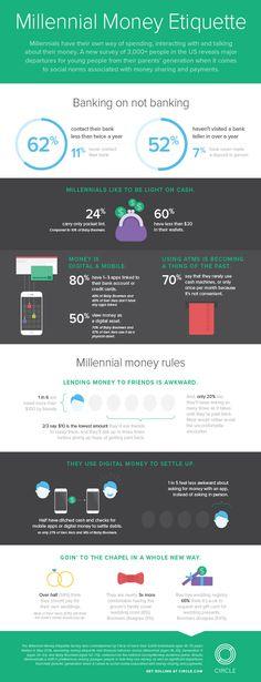 Millennial Money Etiquette