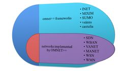 OMNET++ FrameworkProjectsfor students to design and analyze various network such as wireless body area network, wireless mesh and sensor network.