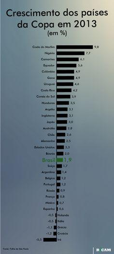 Crescimento dos países que estiveram na Copa de 2014