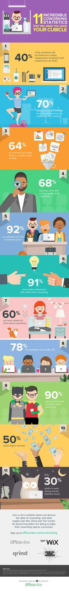 11 incredible coworking statistics tha will make you leave you cubicle - #coworking #freelance
