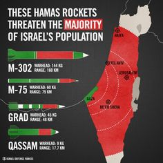 Since 2001, more than 15,200 rockets and mortars, an average of over 3 rocket attacks every single day, have targeted Israel. Hamas, the ruling entity of the Gaza Strip is responsible for most of the rocket fire on Israeli population centers. The organization – recognized by the US, UK, EU and Israel as a terrorist group – has been increasing the size and capabilities of its rocket arsenal. In addition, Hamas has turned a blind eye as other terrorist organizations have launched rocket…