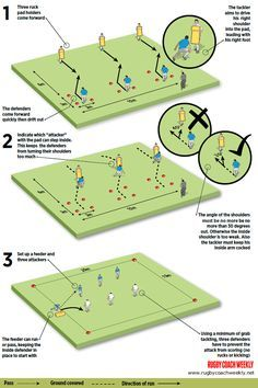 Rugby Drills, Football Drills, Rugby Time, Rugby Poster, Rugby Coaching, Rugby Training, Rugby Club, All Blacks, Netball