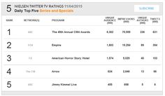 Arrow S04E05: Haunted ranks #4 in Nielsen's Daily Top 5 for November 4, 2015