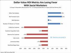 Measuring BI and Social Media ROI - CMO Survey May 2013