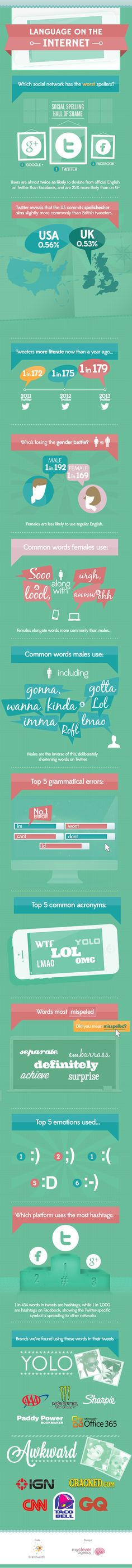 Research Shows Twitter is Driving English Language Evolution - Brandwatch