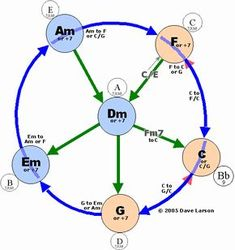 Image result for guitar chord progression chart