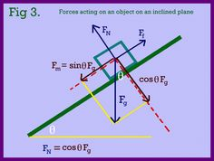 Forces acting on an object on an inclined plane are shown in Fig 3. Description from rjwarren0.tripod.com. I searched for this on bing.com/images
