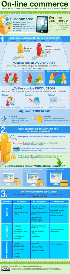 Hablar de TIC: Comercio electrónico.  #infografía #infografia #graficos