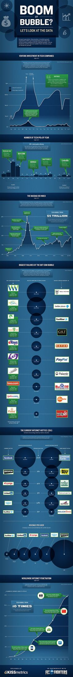 Tech Boom or Bubble? (infographic)
