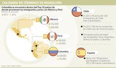 A causa de la violencia, Colombia es el cuarto con más inmigrantes en la Ocde