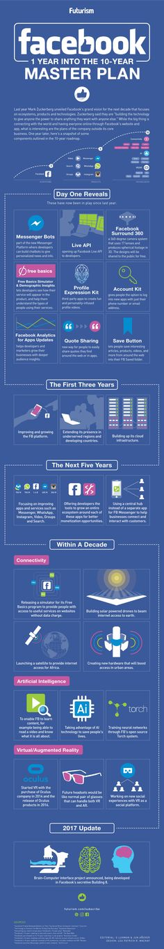 Facebook 1 Year Into the 10 Year Master Plan #Infographic #Facebook