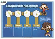 Esquema visual de los ángulos: matemáticas para niños de primaria