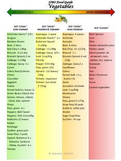 Sibo Low FodMap Food Guide