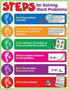 Poster for Solving Word Problems in math