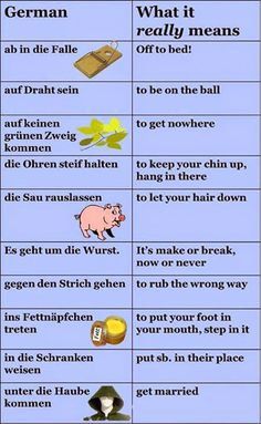 10 German Idioms with its English translations German Language Learning, Language Study, Teaching English, Teaching French, Teaching Spanish, Learn German, Learn French, Learn English, German Grammar