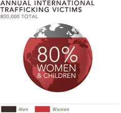 80% of annual international trafficking victims are women.