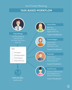 content marketing editorial calendar team workflow