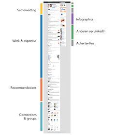 Het nieuwe LinkedIn-profiel: strak design & media toevoegen
