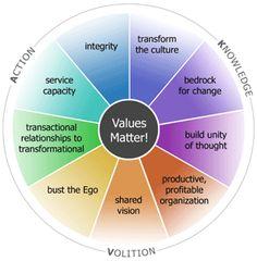 Values - Organizational Consciousness -Transformation- Richard Barrett