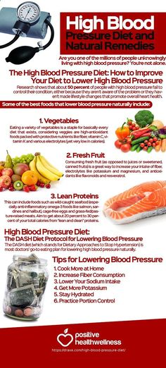 High Blood Pressure Diet and Natural Remedies – Positive Health Wellness Infographic