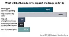 Nearly half of operators expect commodity costs to present difficulties in 2012.
