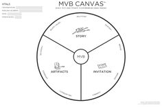 Canvas Collection II - A list of visual templates - Andi Roberts Design Thinking Process, Design Process, Modelo Canvas, Initial Canvas, Innovation Strategy, Innovation Management, Business Management, Business Model Canvas, Branding Process