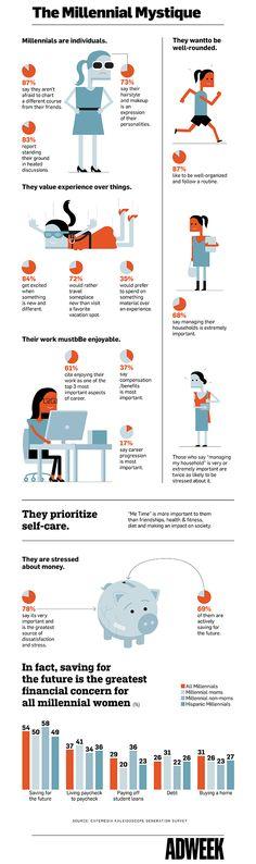 Infografía: ¿Cuál Milenio Las mujeres son las más importantes en términos de trabajo, dinero y más   Adweek