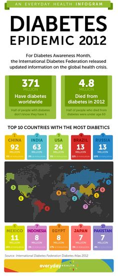 Diabetes Awareness Month: An Update on the Epidemic - hieno infograafi