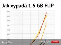 Infographic: Jak vypadá 1.5 GB FUP -