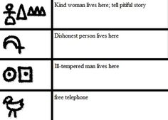 Hobo markings to communicate. Hobos were originally the nomadic workers who roamed the USA at the start of the century and through the Great Depression, hopping the railroads. Hobo Signs, Hobo Symbols, Thomas Wolfe, Stream Of Consciousness, Women Life, Glyphs, Just In Case, Coding, Gypsy Soul